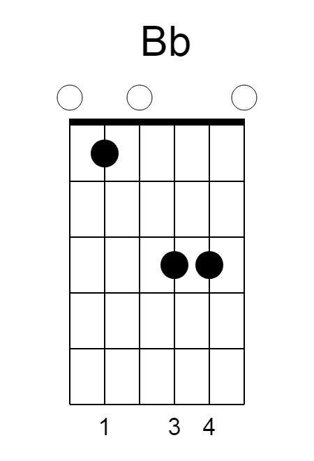 Bb-chord