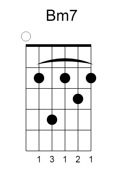 Bm7-chord