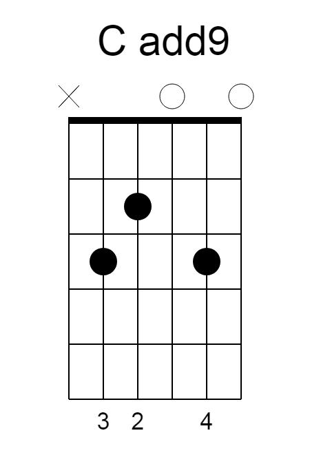 C-add9-chord