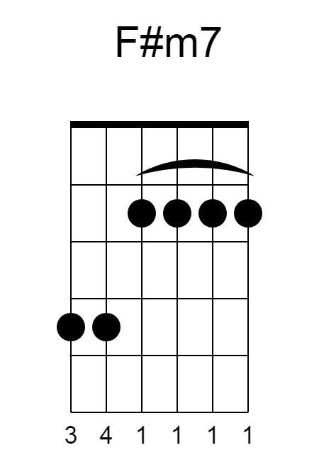 F#m7-chord